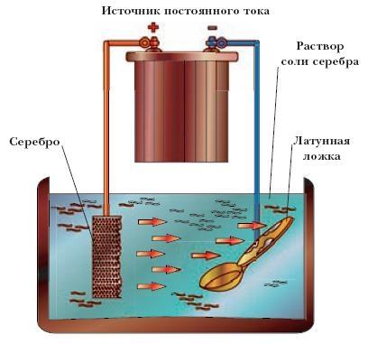 процесс гальванического серебрения
