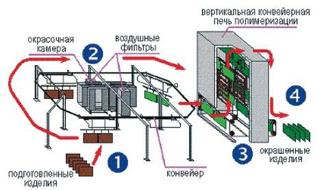 Технологический процесс порошковой окраски