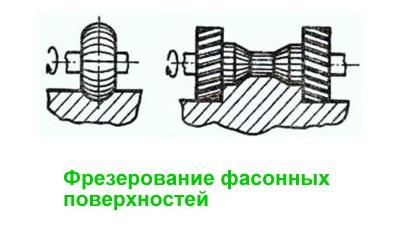 Фрезерование фасонных поверхностей